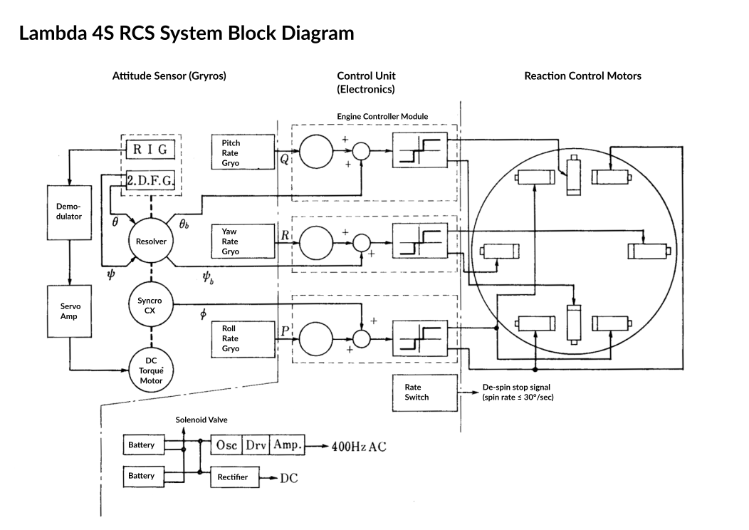 Lambda 4s Guidance And Electronics